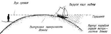 Исчезающий из виду корабль